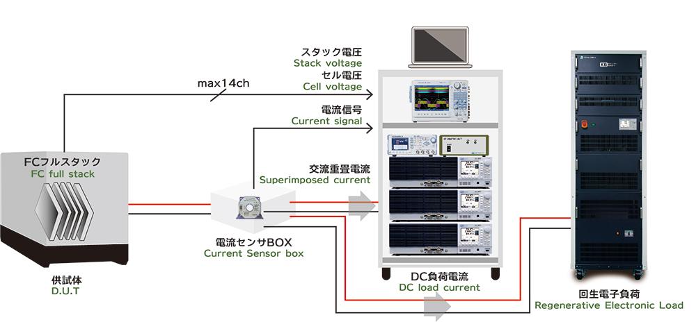 FCインピーダンス測定システム接続図