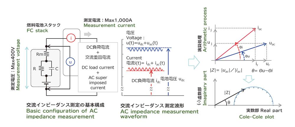 燃料電池交流インピーダンス測定