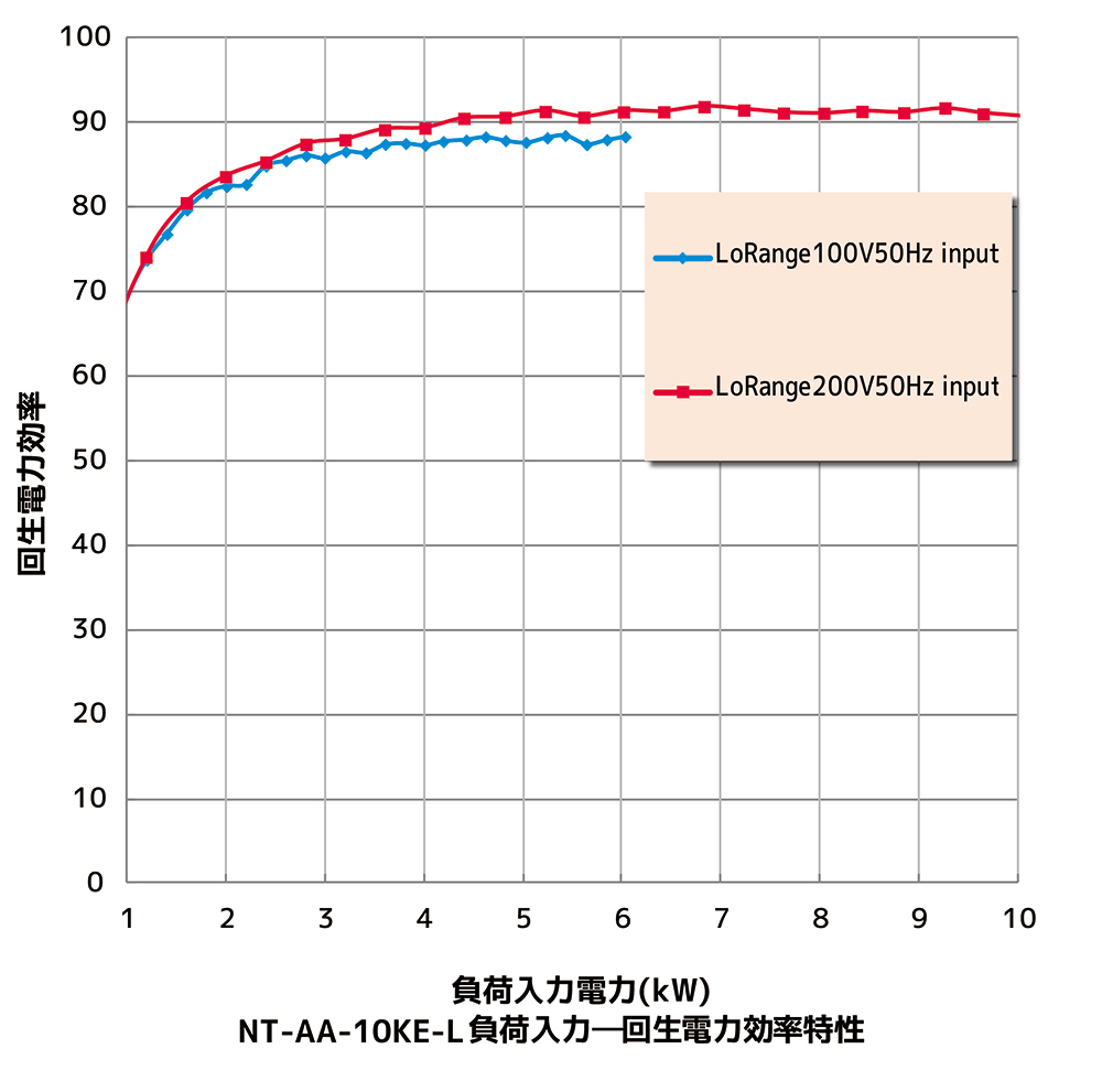 回生効率グラフ