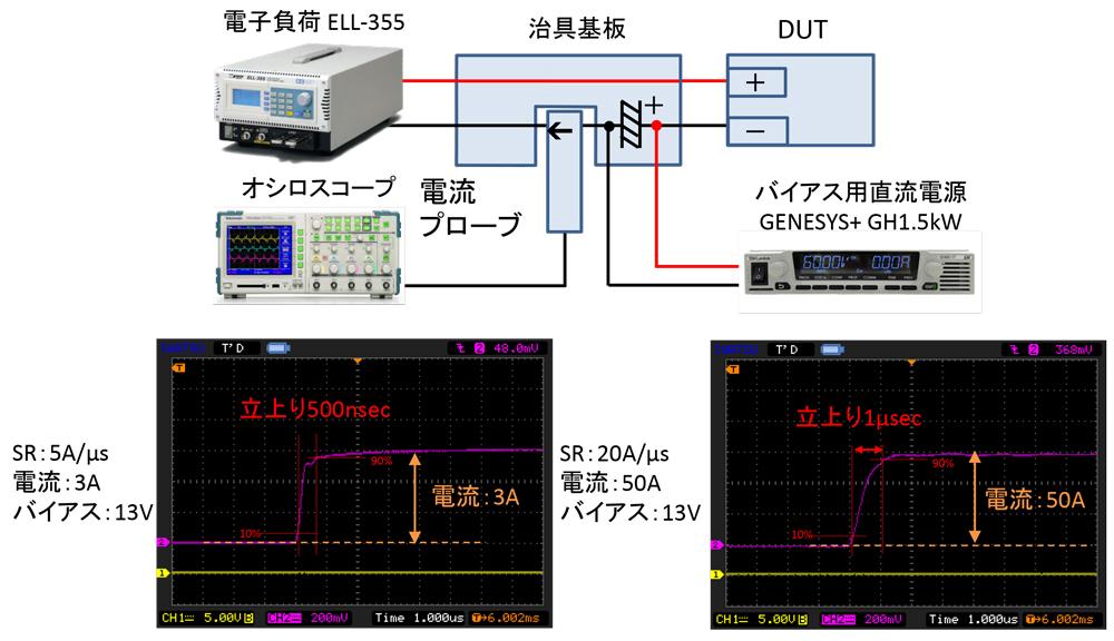 1A~50Aの高速電流応答(A/μs)の実現方法