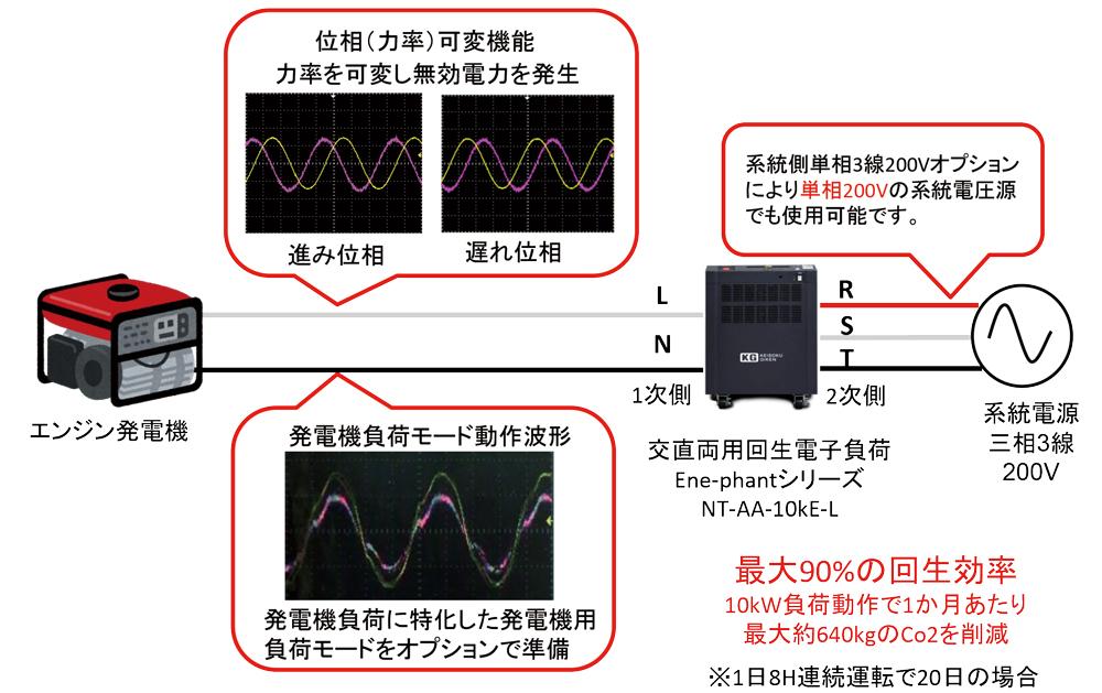 脱炭素、Co2削減に対応した発電機の試験方法