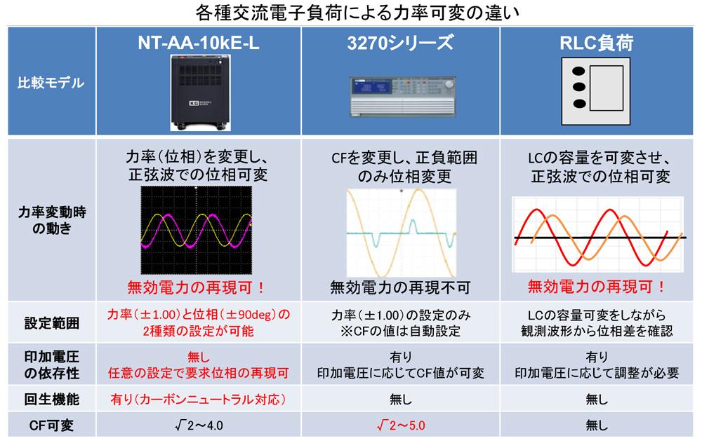 負荷の違いによる力率変動(無効電力)の動きについて