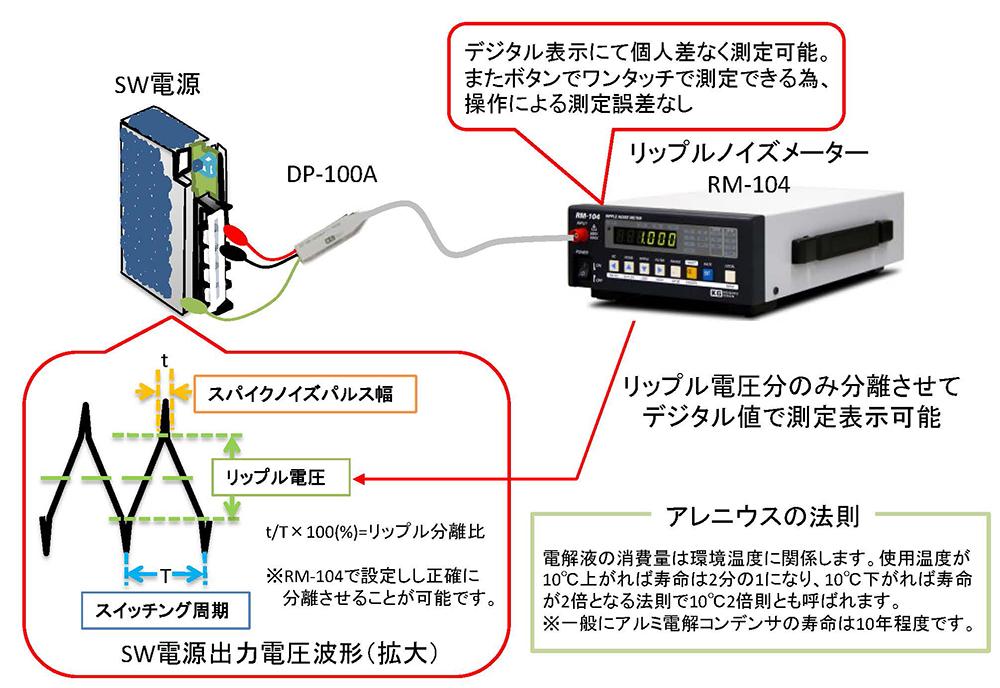 設備組み込み電源の寿命判定に最適なリップルノイズメーター
