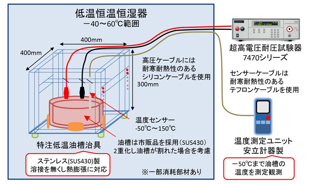 低温時、冷凍温度時の油中試験方法