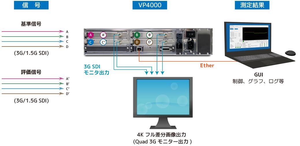 VP4000接続イメージ