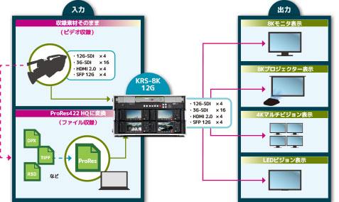 KRS-8K-12Gアプリケーション