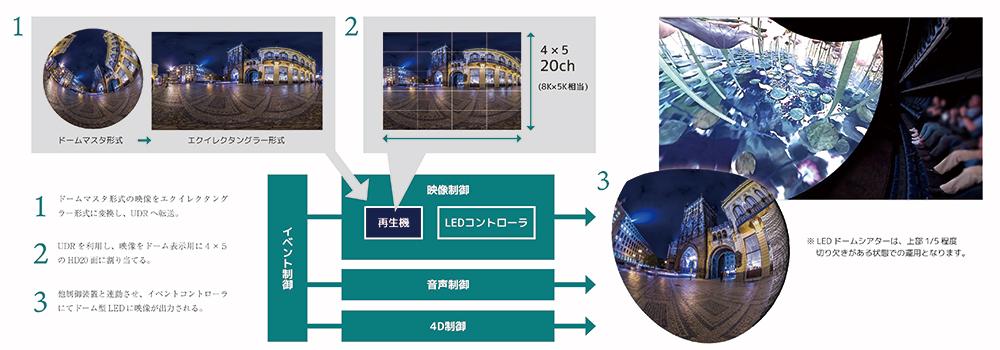 LEDドームシアターシステム事例