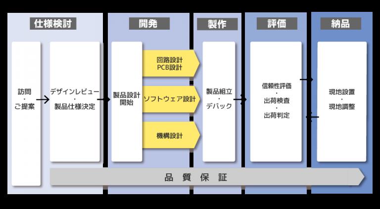 製品開発、製造プロセス