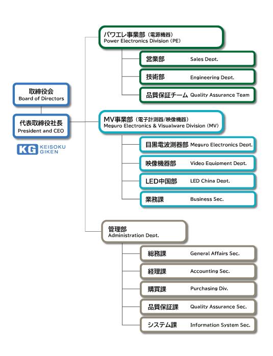 計測技術研究所 組織図